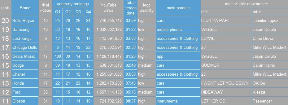 brand in music videos 2014