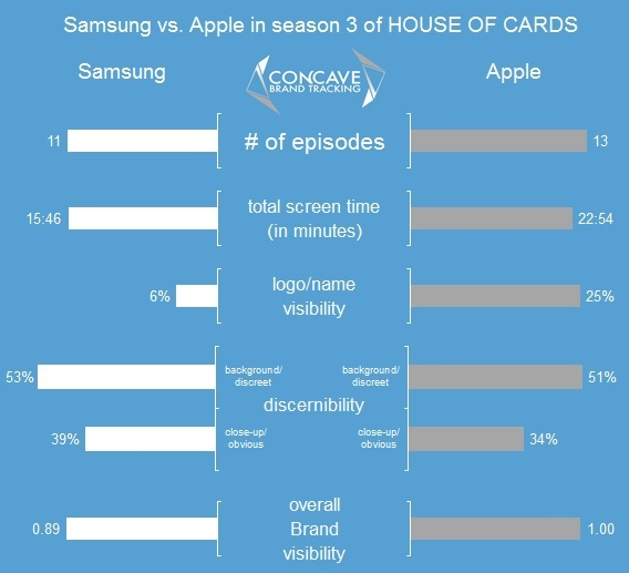 apple vs samsung in house of cards season 3