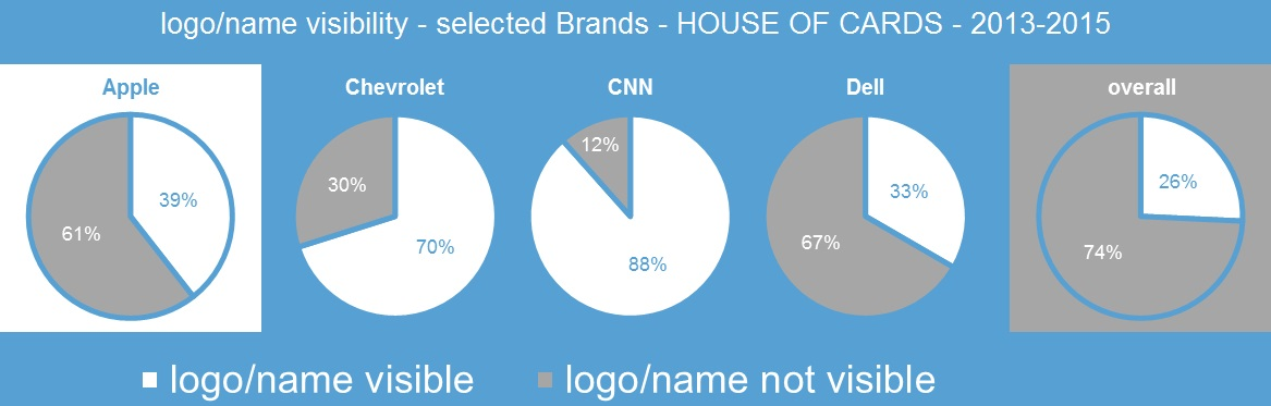 brand logo visibility in house of cards