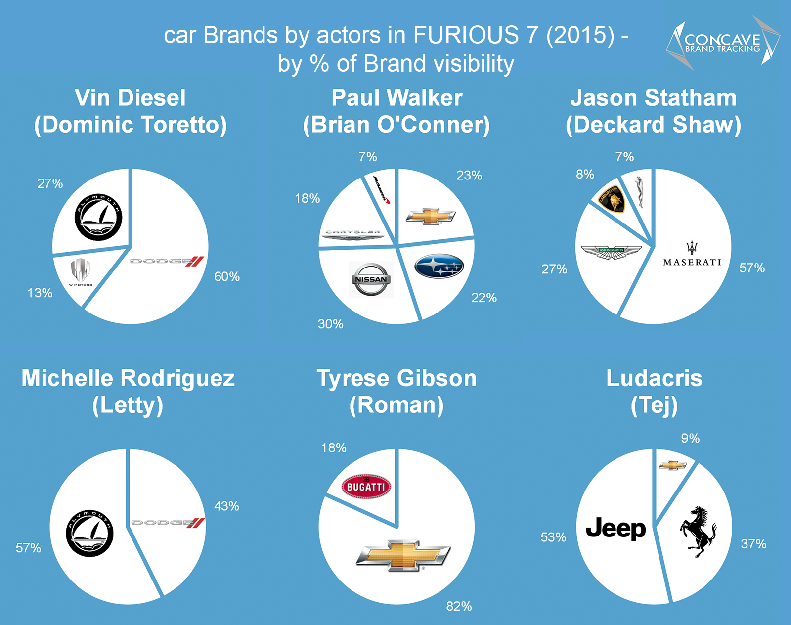 car brands by character actor in fast furious 7