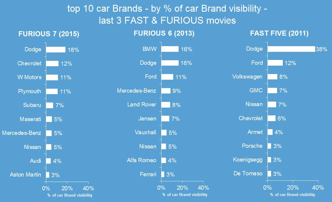 brands in fast furious 7