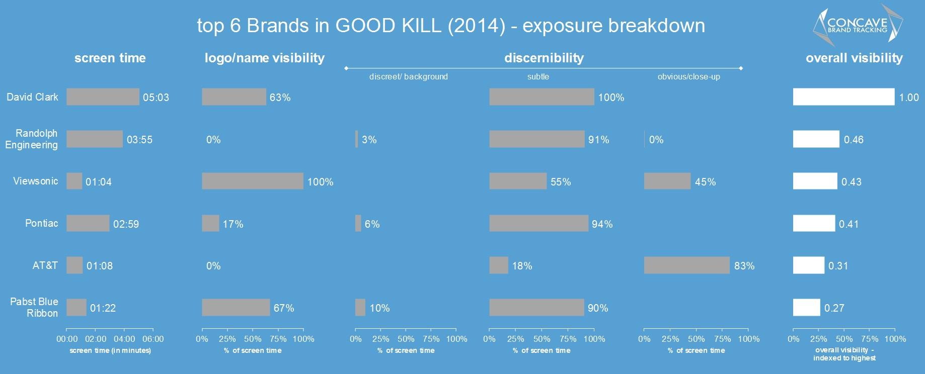 Brands in Good Kill