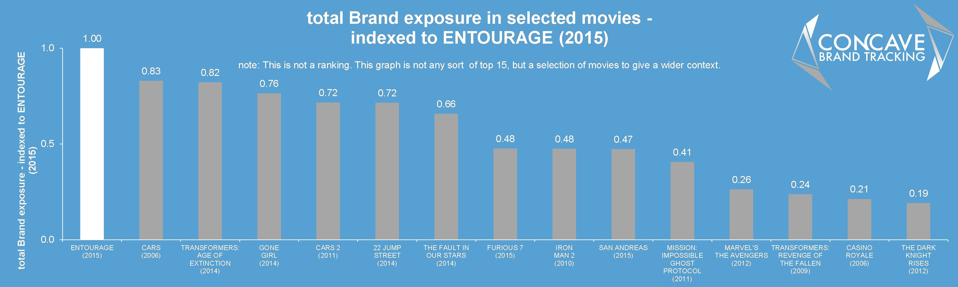entourage brands in movies