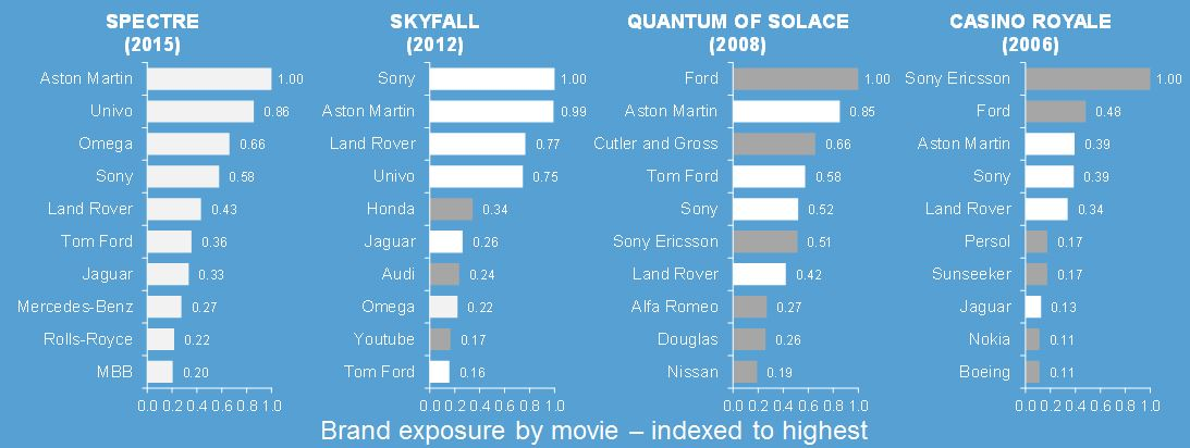 brands by movie