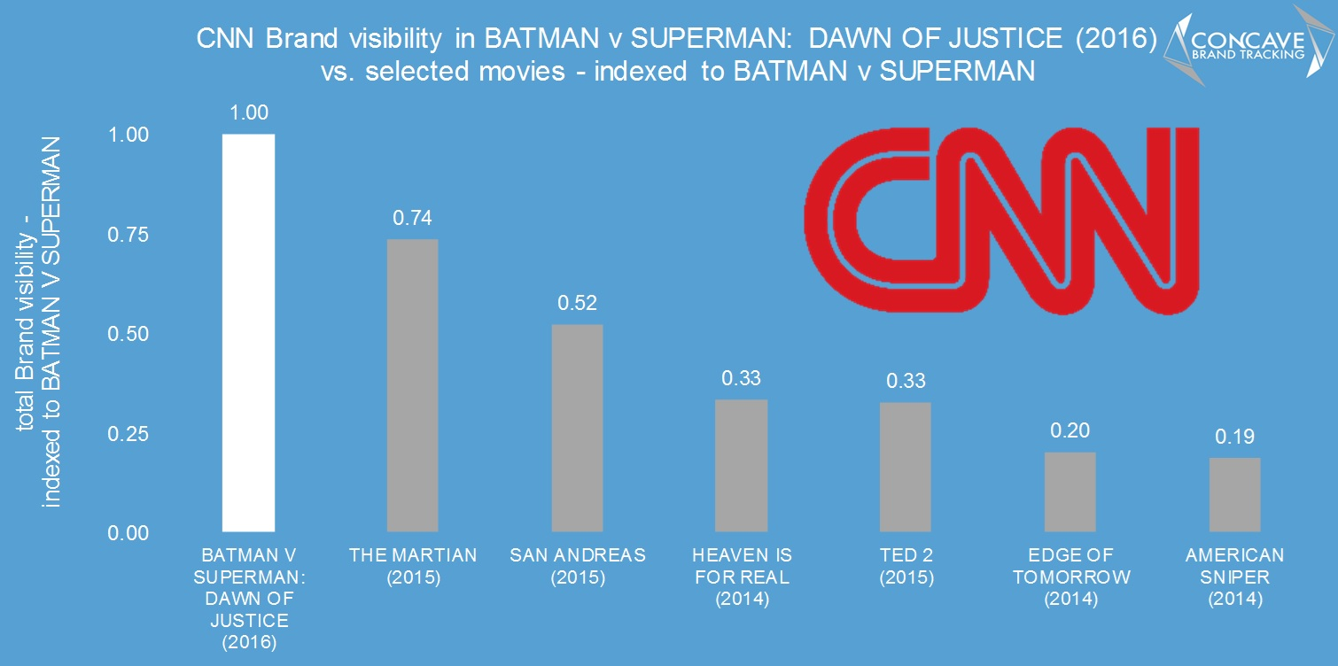 CNN v other movies