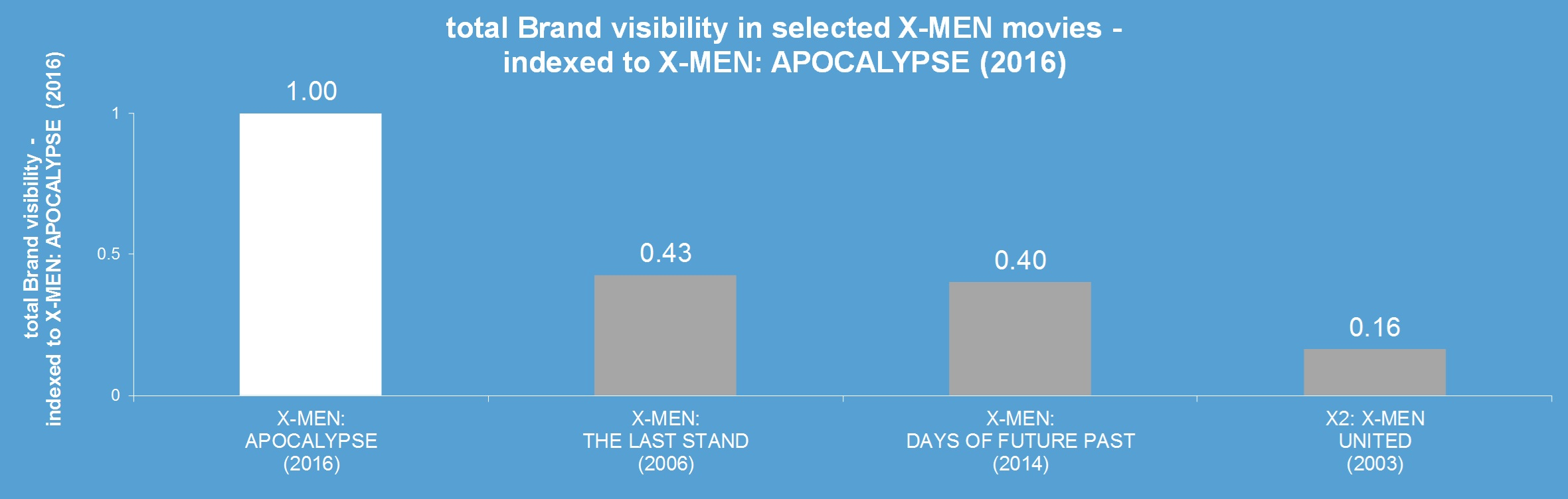 x-men apocalypse brands product placement