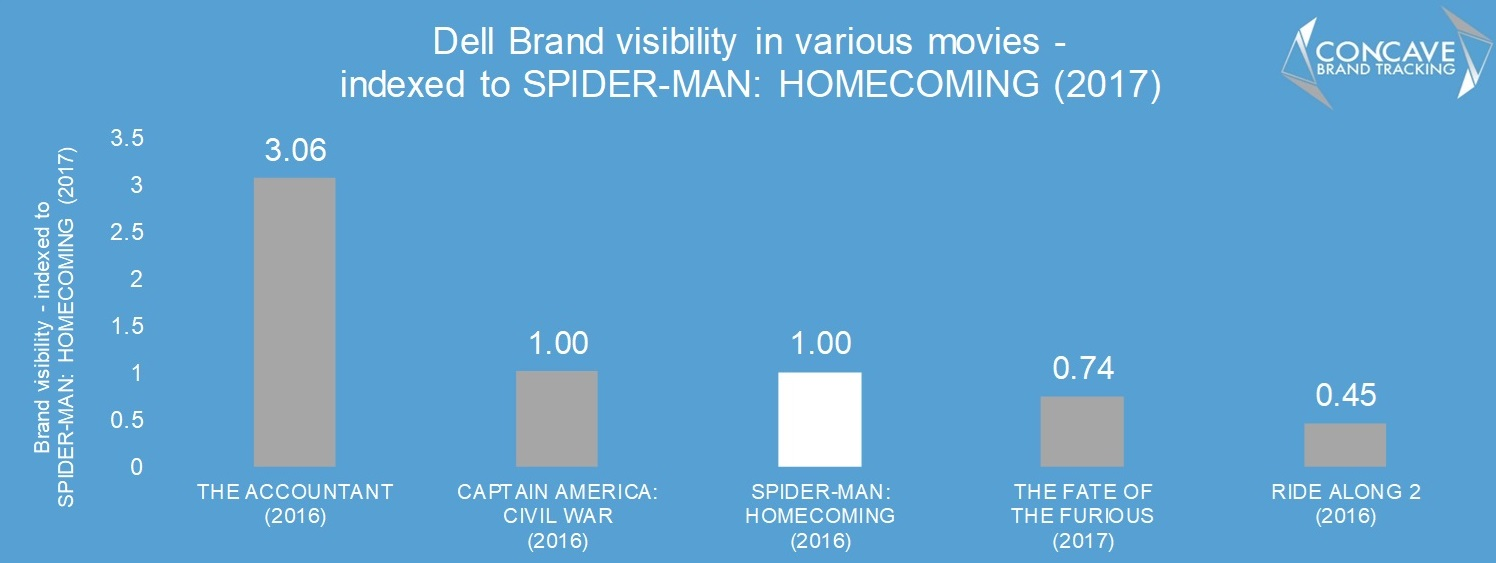 Dell spiderman spider-man homecoming product placement concave brand tracking brand integration makreting advertising