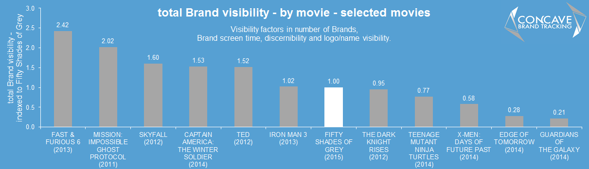 brands in movies