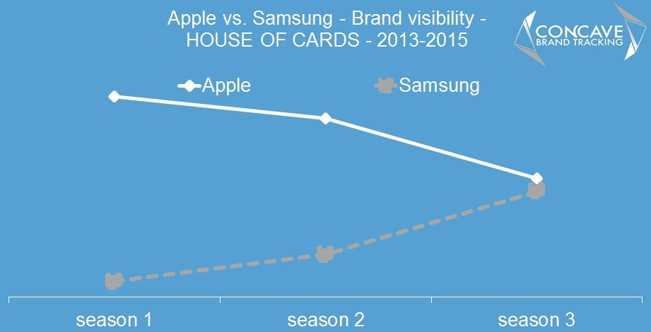 apple and samsung in house of cards