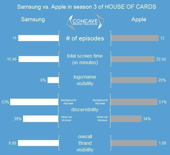 apple vs samsung in house of cards season 3