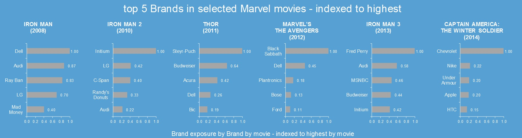 brands in marvel movies