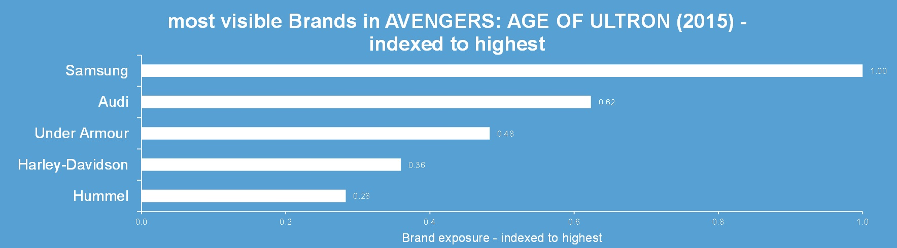 brands in avengers age of ultron