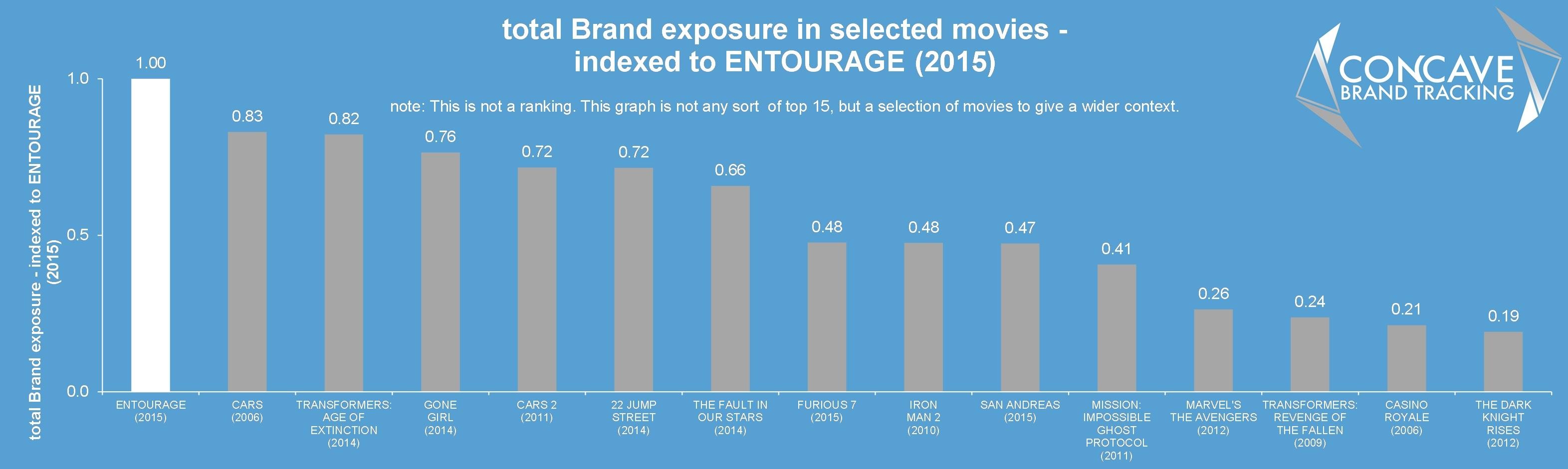 entourage brands in movies