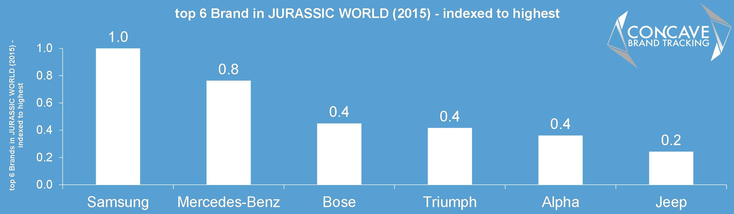 top 6 brands in jurassic world