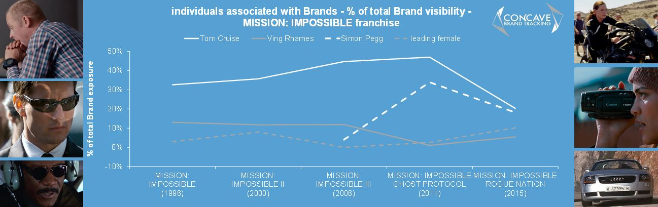 mission impossible actors brands