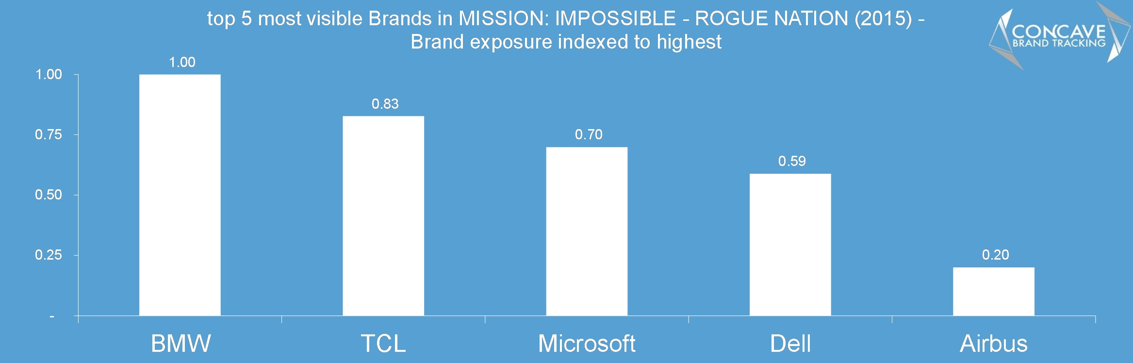 top 5 most visible Brands in mission impossible rogue nation