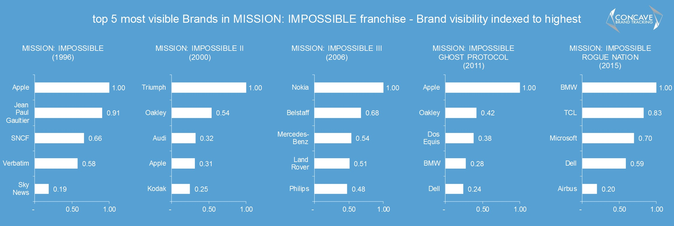 top in 5 brands in mission impossible movies