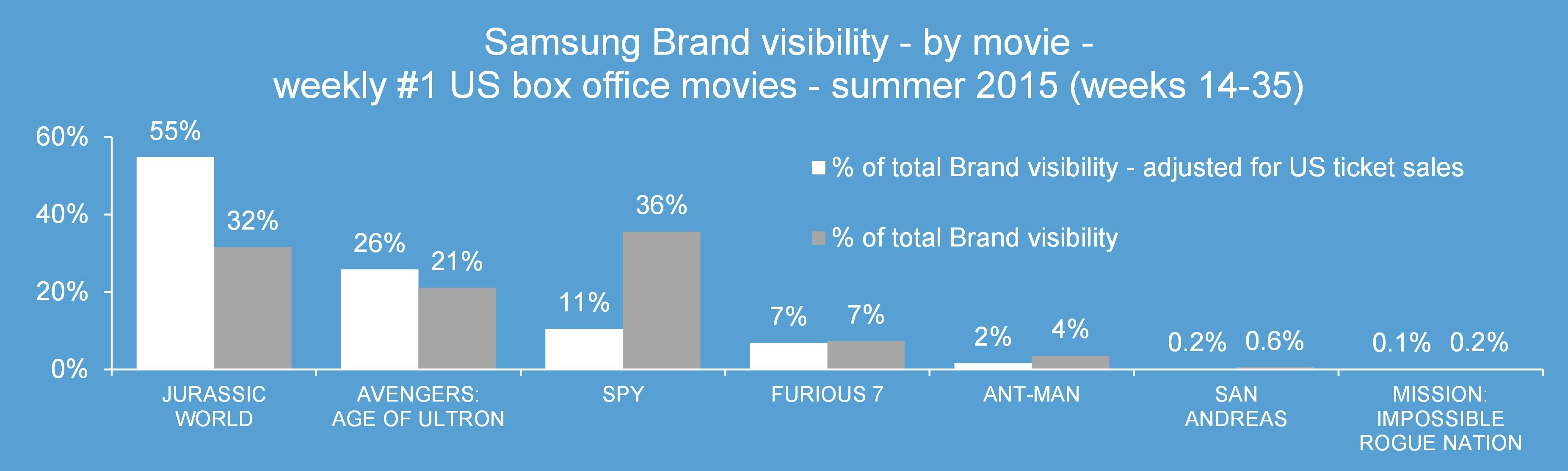 1 Samsung chart