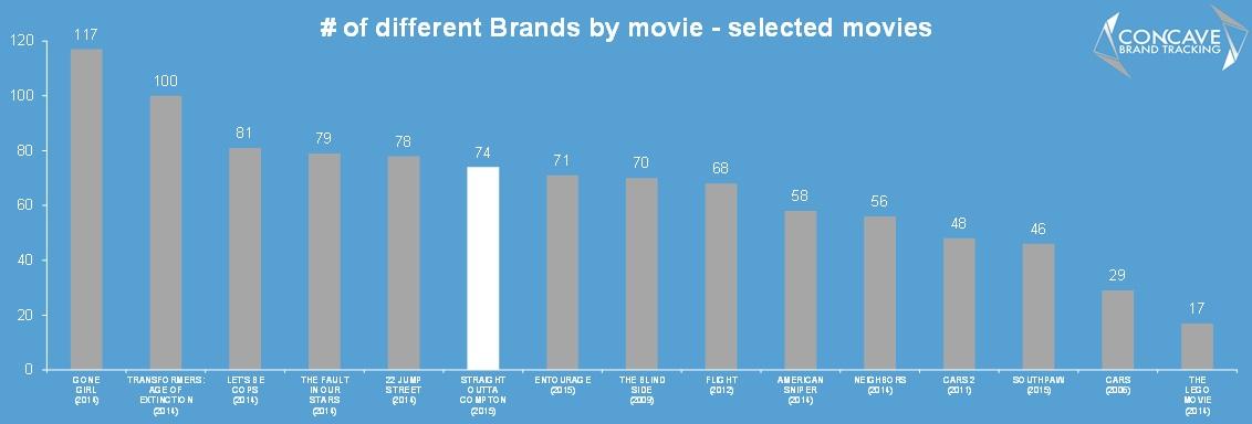 numb of brands