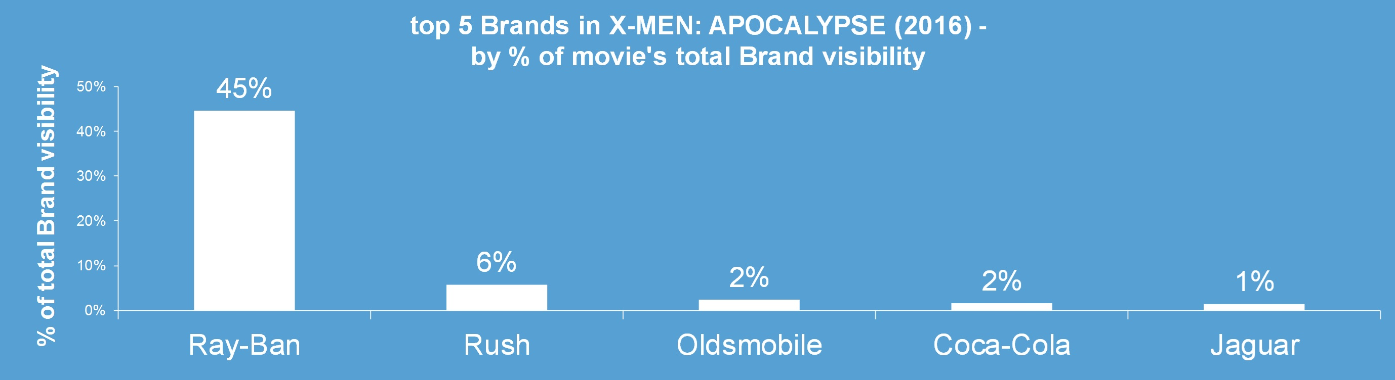 x-men apocalypse brands product placement ray ban ray-ban