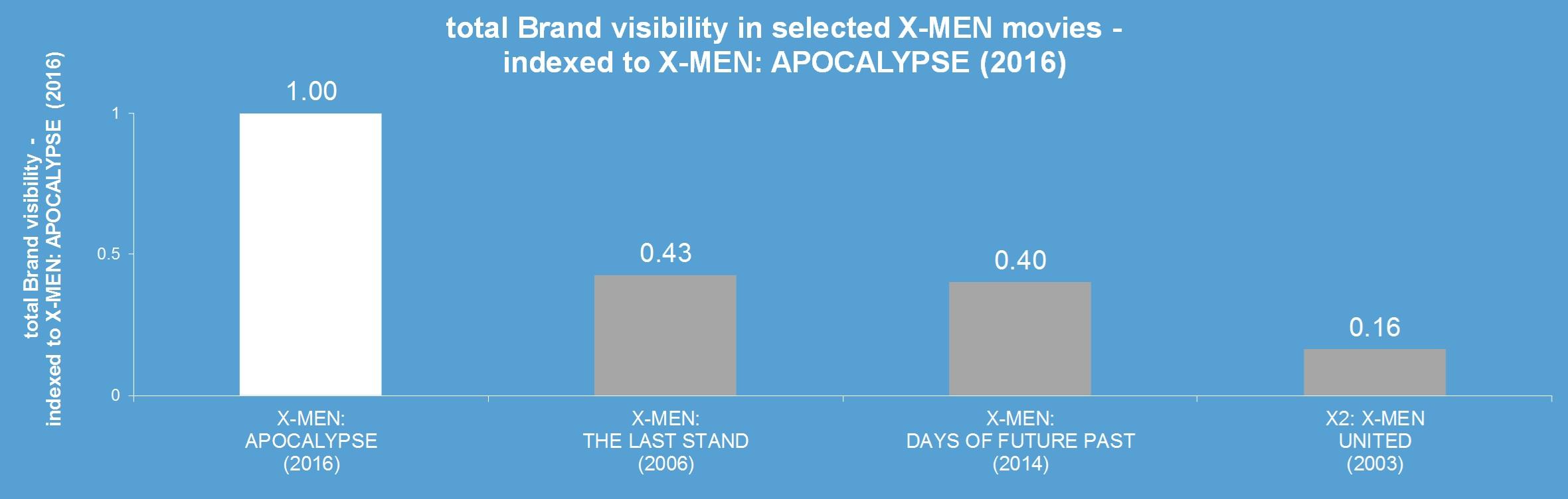 x-men apocalypse brands product placement