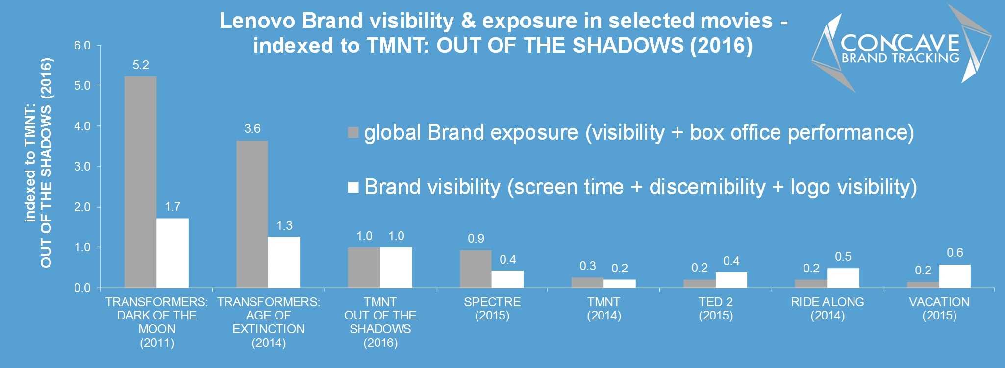 teenage mutant ninja turtles TMNT out of the shadows Brand branding product placement concave brand tracking lenovo