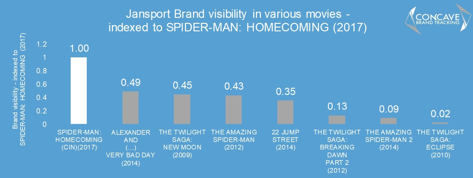 Jansportspiderman spider-man homecoming product placement concave brand tracking brand integration makreting advertising 22 jump street twilight