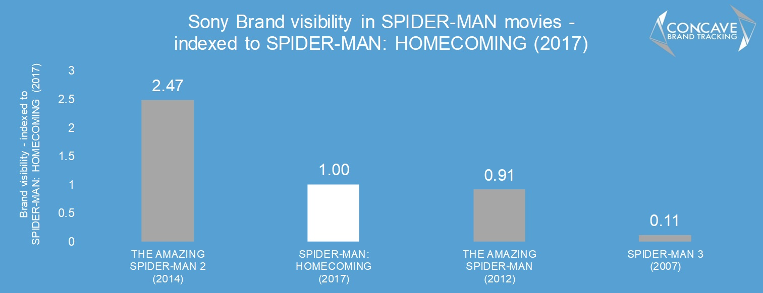 Sony spiderman spider-man homecoming product placement concave brand tracking brand integration makreting advertising