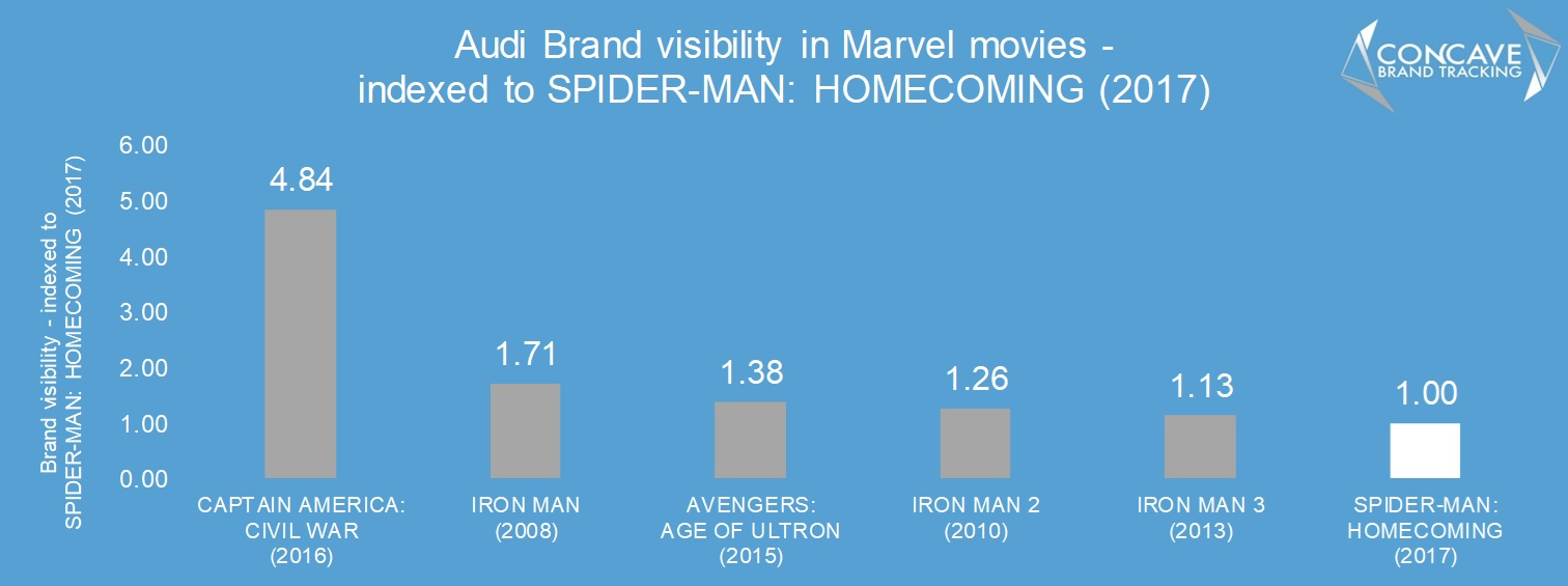 audi spiderman spider-man homecoming product placement concave brand tracking brand integration makreting advertising