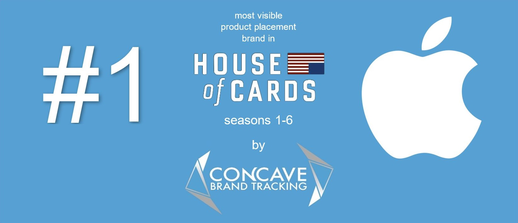 Apple apple #1 1 10 most visible product placement brand in HOUSE OF CARDS Concave Brand Tracking