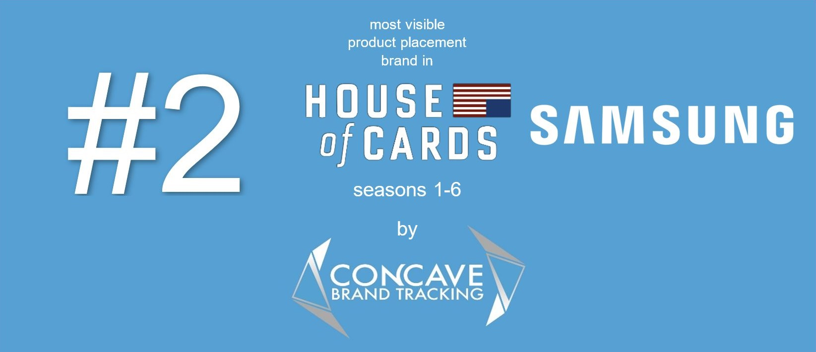 Samsung samsung 2 #2 10 most visible product placement brand in HOUSE OF CARDS Concave Brand Tracking