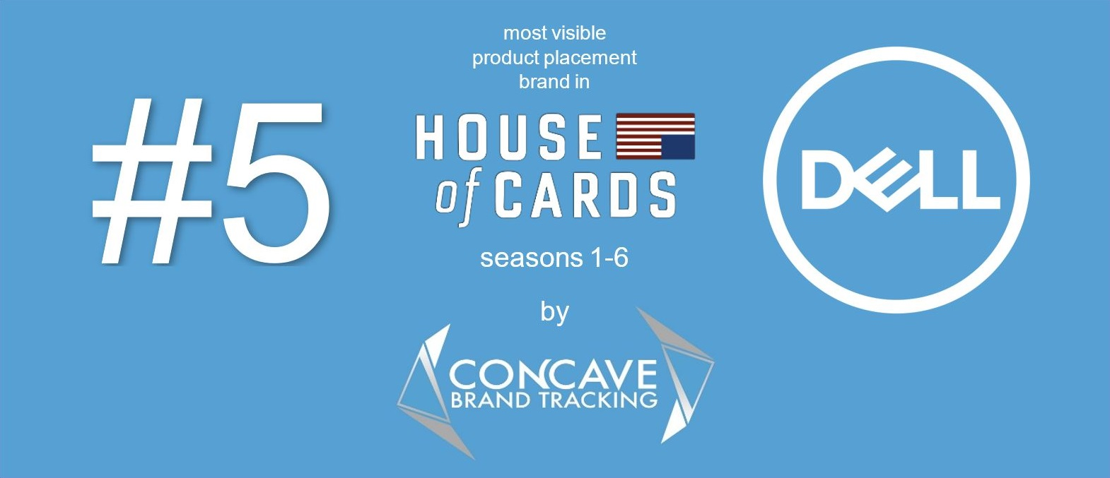 Dell dell #5 5 10 most visible product placement brand in HOUSE OF CARDS Concave Brand Tracking