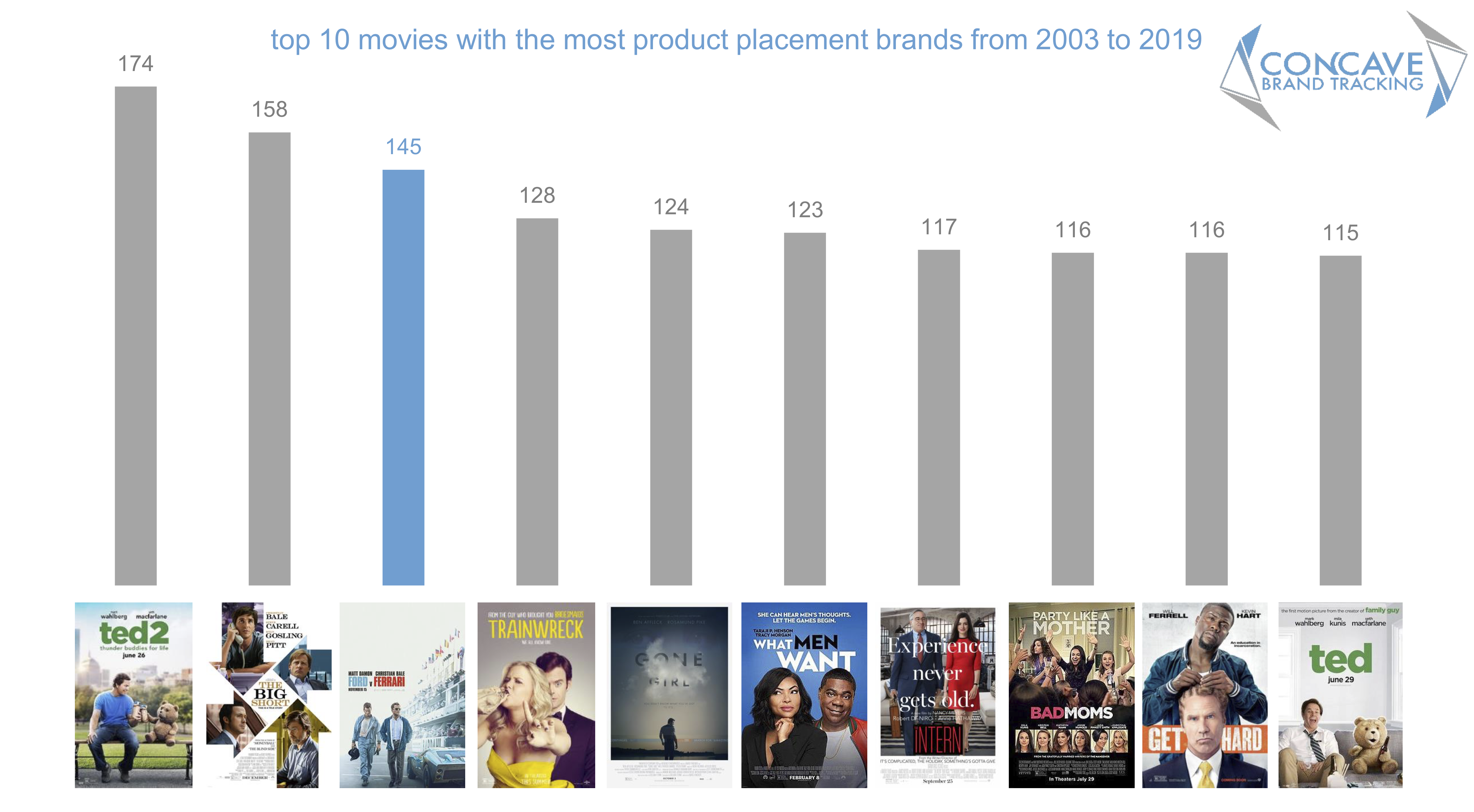 Concave brand tracking, product placement, brands, movies, entertainment marketing, branded integration, integration marketing, analysis, valuation, metrics, measurement, concave, Oscars, 2020, academy awards, Ford V Ferrari, ford, Ferrari, Christian Bale, Matt Damon, brand visibility, value