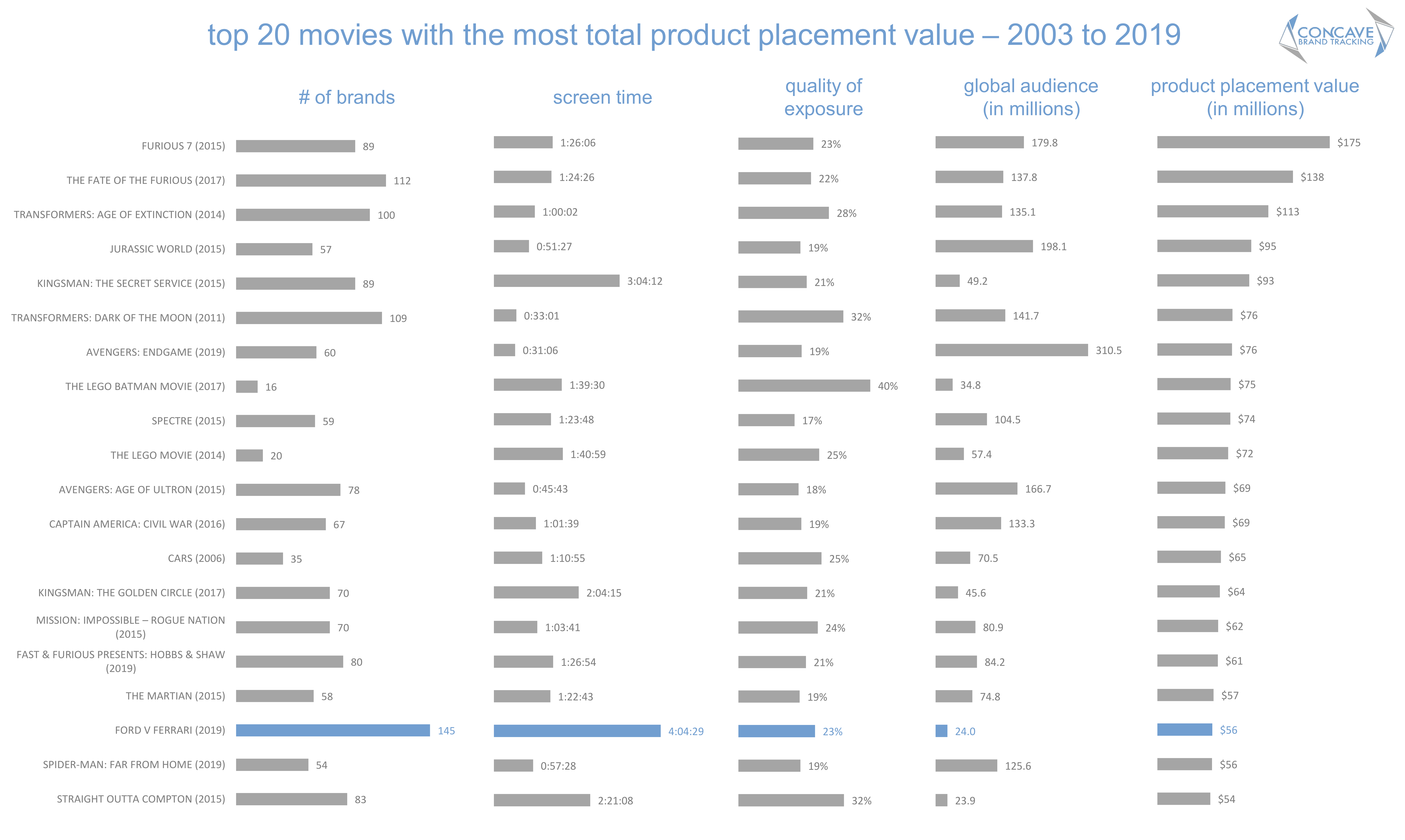 Concave brand tracking, product placement, brands, movies, entertainment marketing, branded integration, integration marketing, analysis, valuation, metrics, measurement, concave, Oscars, 2020, academy awards, Ford V Ferrari, ford, Ferrari, Christian Bale, Matt Damon, brand visibility, value, Ted 2, the big short, number of brands, trainwreck, gone girl, what men want, the intern, bad moms, get hard, Ted