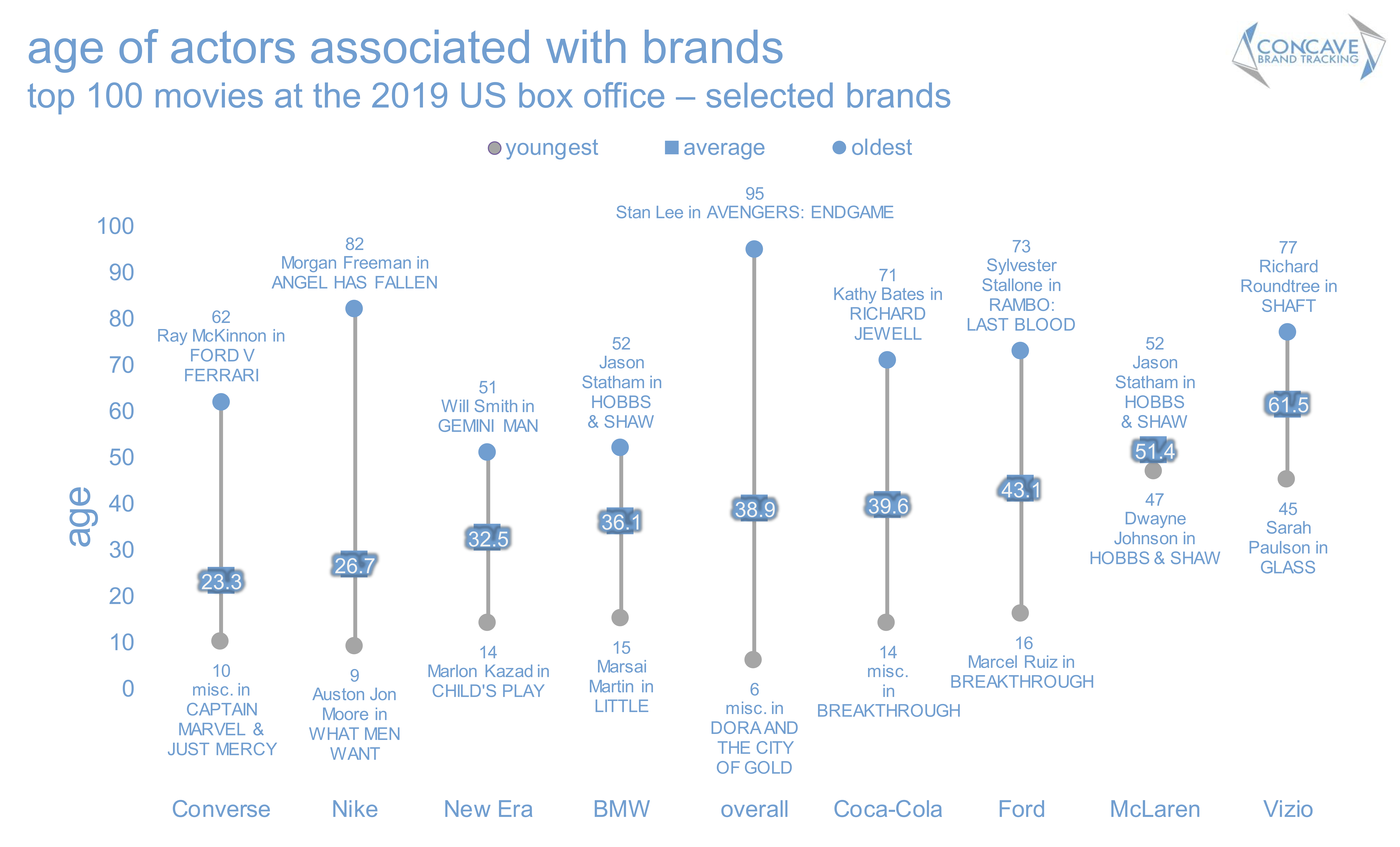 Concave brand tracking, product placement, brands, movies, entertainment marketing, branded integration, brand integration, integration marketing, analysis, valuation, metrics, measurement, concave, Ford, demographcis, age