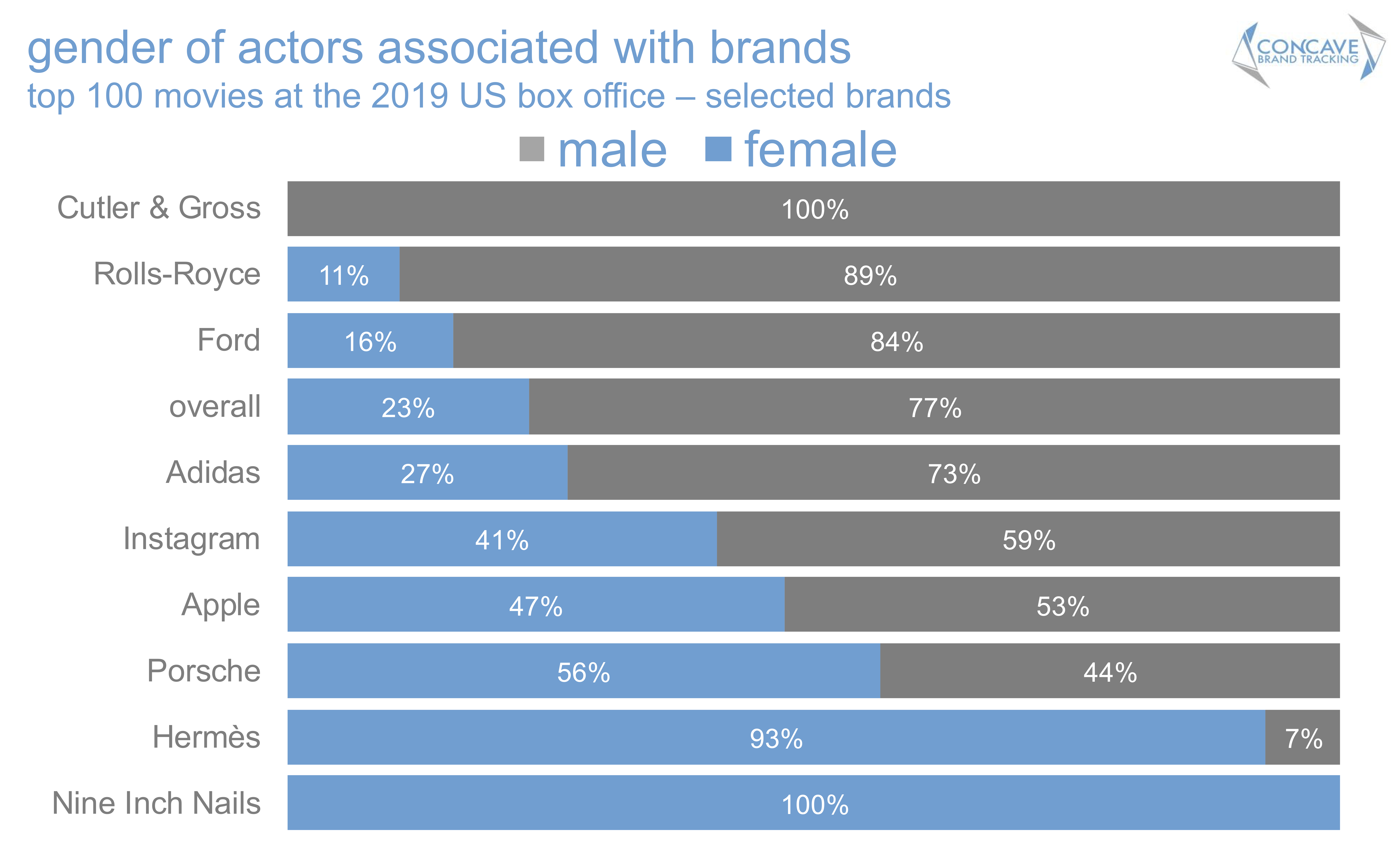 Concave brand tracking, product placement, brands, movies, entertainment marketing, branded integration, brand integration, integration marketing, analysis, valuation, metrics, measurement, concave, Ford, demographics, gender