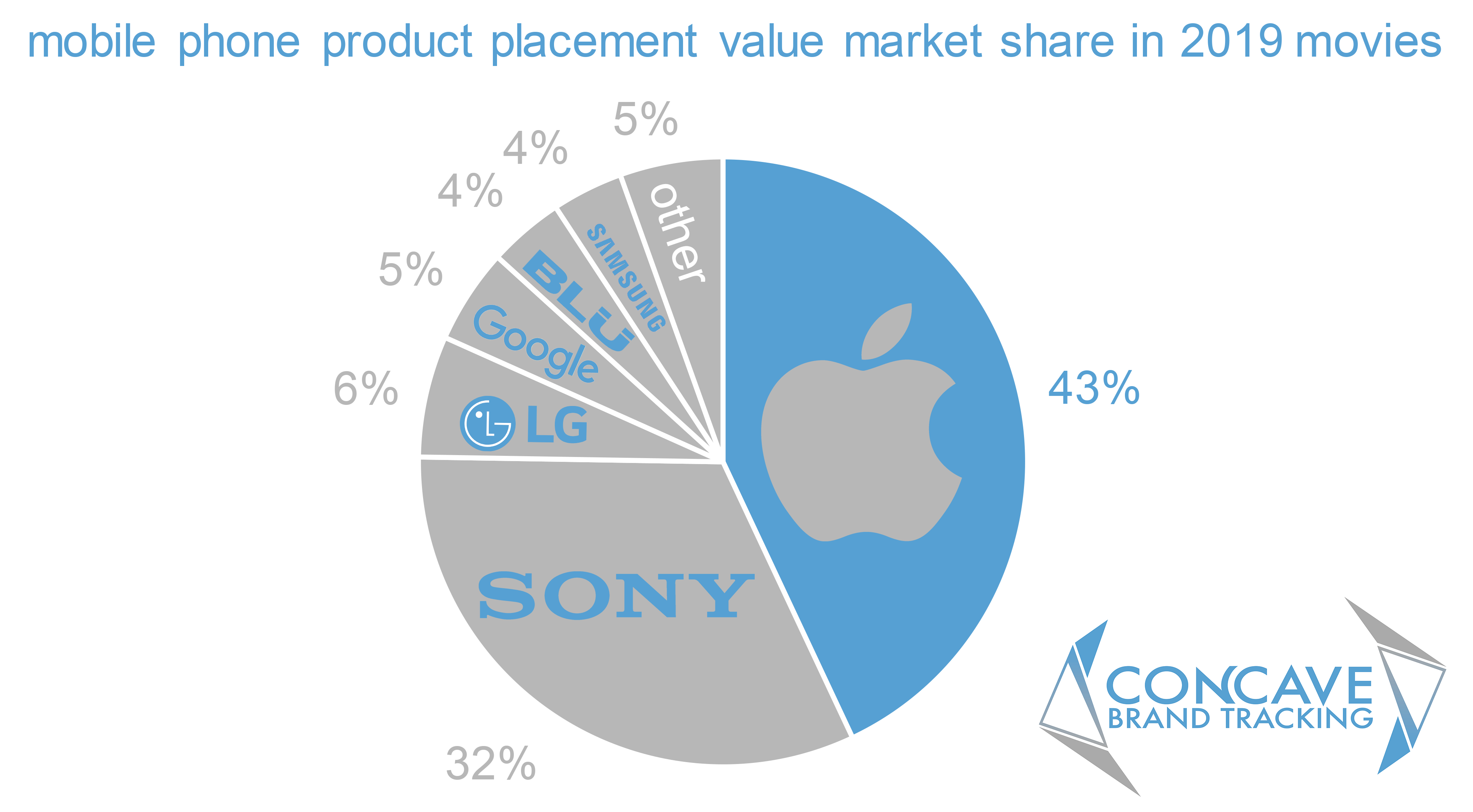 product placement, brands, movies, entertainment marketing, apple, market share, value, iphone
