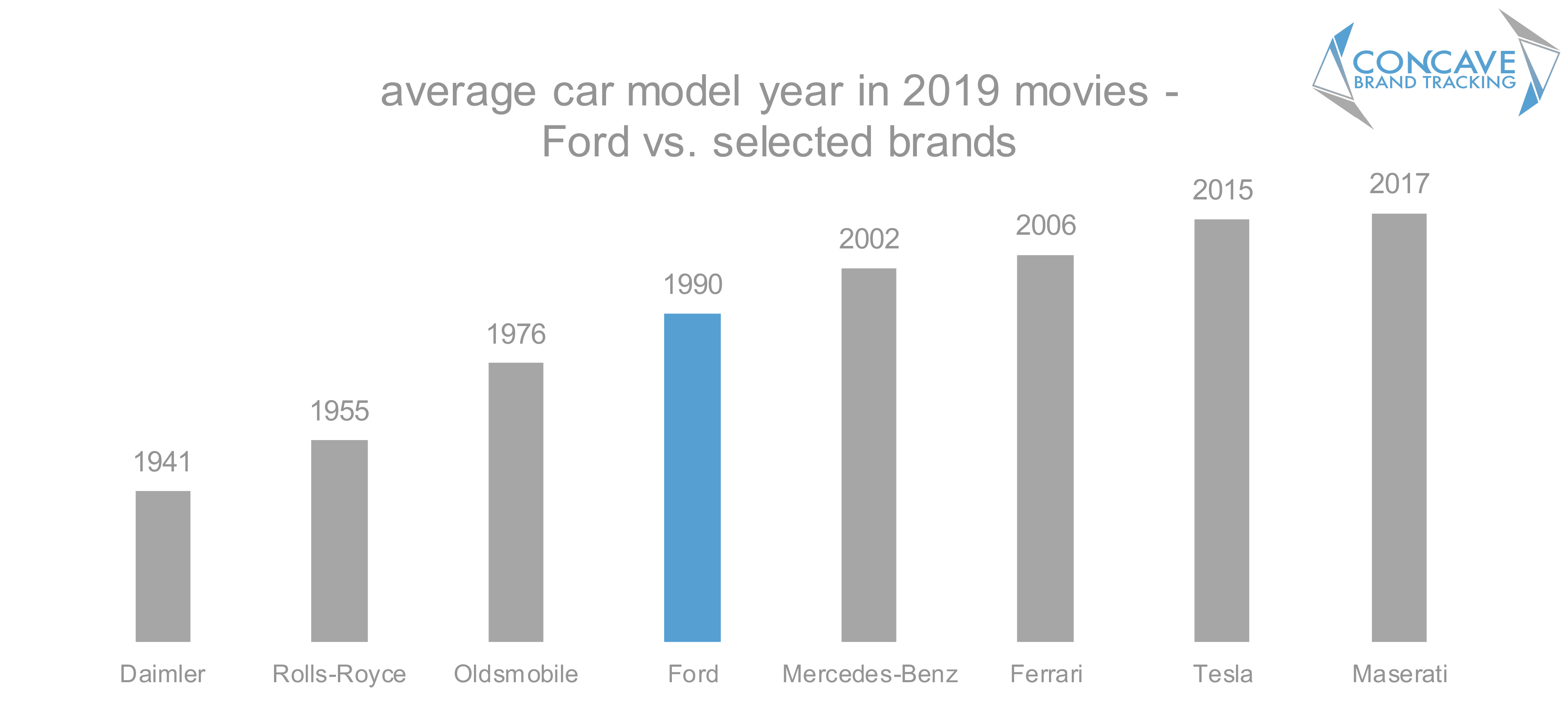 Concave brand tracking, product placement, brands, movies, entertainment marketing, branded integration, brand integration, integration marketing, analysis, valuation, metrics, measurement, concave, Ford, car model year, tesla, mercedes, oldsmobile, daimler, rolls royce