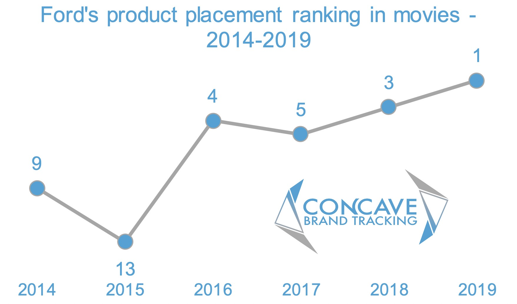 Concave brand tracking, product placement, brands, movies, entertainment marketing, branded integration, brand integration, integration marketing, analysis, valuation, metrics, measurement, concave, Ford, ranking, annual position, chart