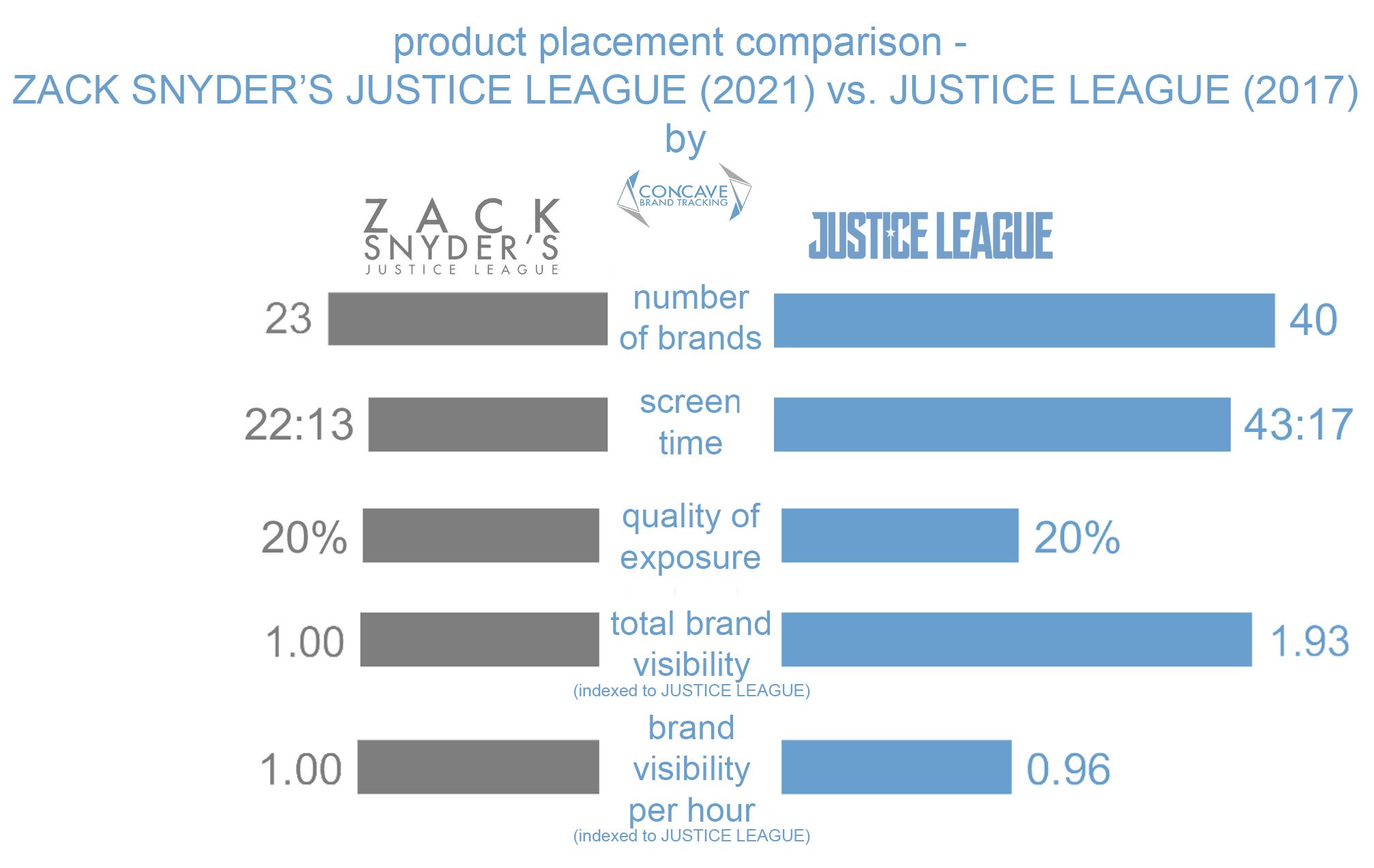 product placement comparison Justice League Zack Snyder cut