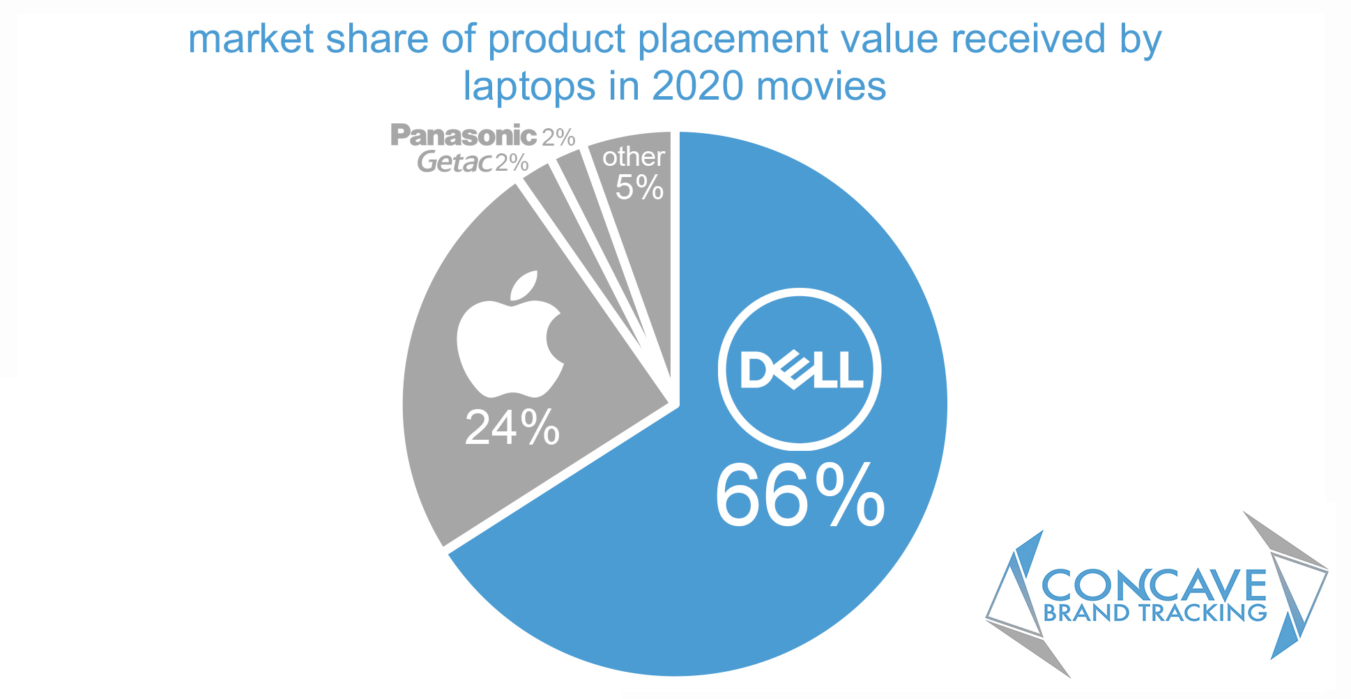 Market of share of product placement value received by laptops in 2020 films and movies. Dell had 66%, Apple 24%, Panasonicand Getac had 2%.