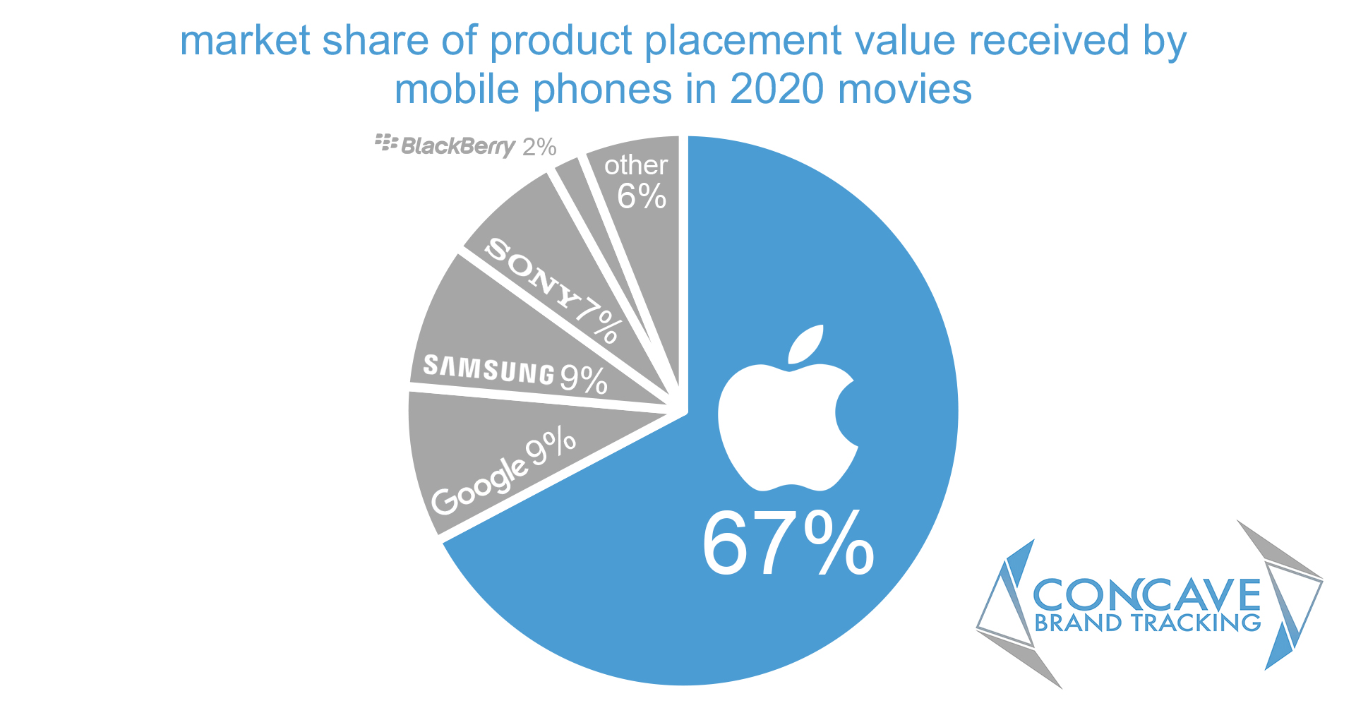 Market of share of product placement value received by mobile phones in 2020 films and movies. Apple had 67%, Google and Samsung had 9%, Sony had 7% and Blackberry had 2%.